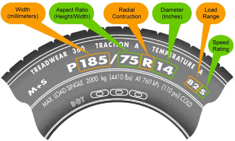 Tire Size Meaning >> Explaining The Letters And Numbers In Tire Sizeswelcome To Jacks